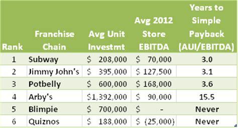 top sandwich chains ranked by shop profits bluemaumau
