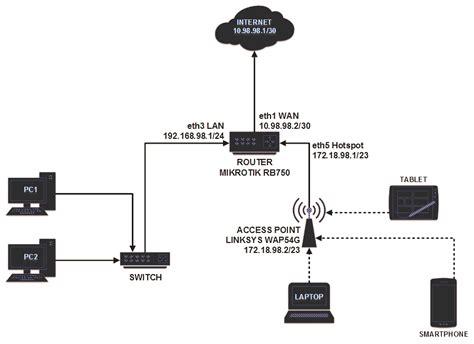 membuat jaringan lan tanpa internet tutorial lengkap membuat hotspot dengan router mikrotik
