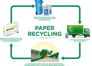 paper recycling services paper