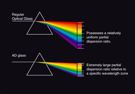 additive color definition anomalous dispersion what digital