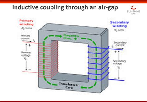 inductive coupling testing graphic