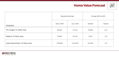 home value projections 28 images san diego home price