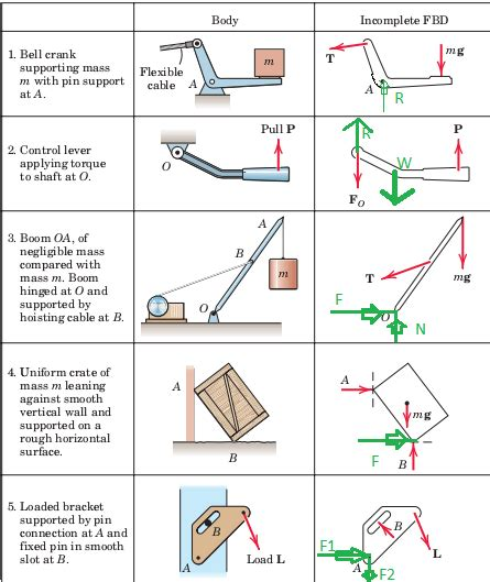 freebody diagrams 18 free diagrams statics physics forums