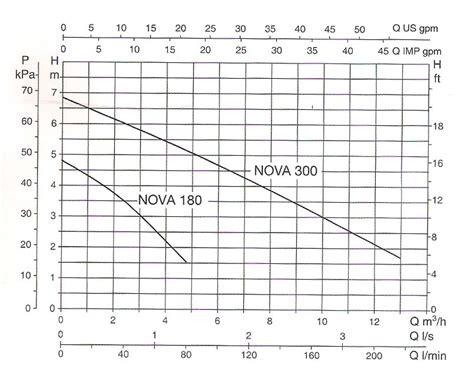 Pompa Celup 200 Watt pompa celup 200 watt 180m a sentral pompa solusi