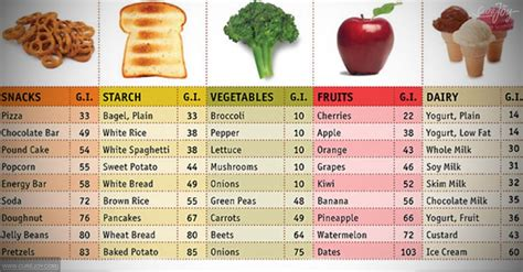 list of vegetables list of high glycemic index fruits and vegetables
