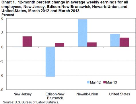 bureau of statistics us average earnings and hours in jersey march 2013