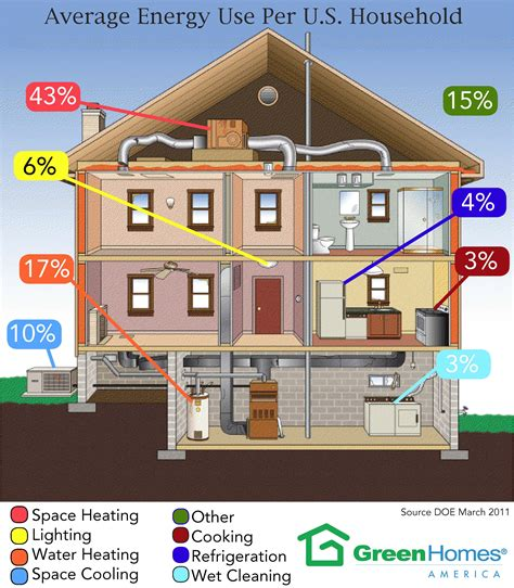 average energy use per us household