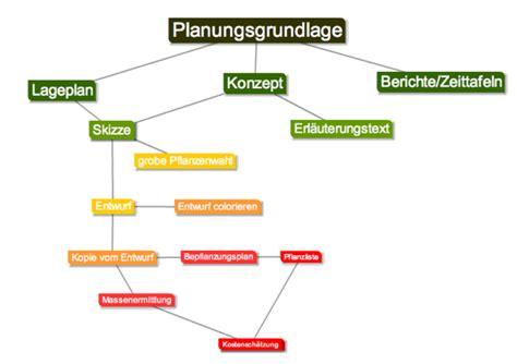 Musterbrief Beschwerde Kollege Mind Map In Fh Namenlosen Allgemeine Information Mahara Eportfolio Imb Danube