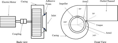 design pattern jntuh effect of axial gap between inlet nozzle and impeller on