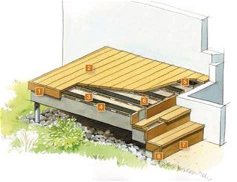 Terrasse Bois Pour Tous Terrains Solutions Am 233 Nagements