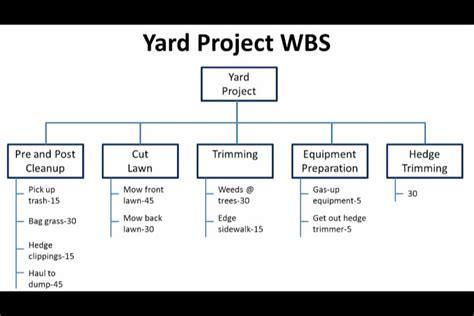 project management work breakdown structure yard
