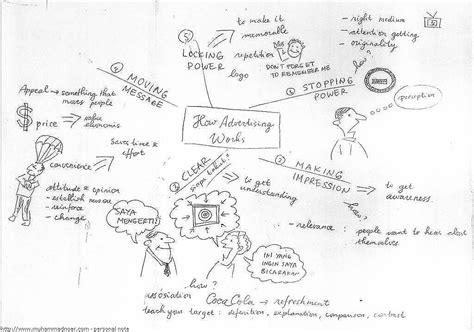 langkah2 membuat mind map teknik mencatat kreatif dengan mind mapping