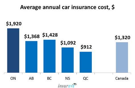 Average Car Insurance rates in Ontario   $1,920 per year