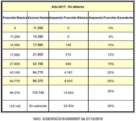 escala impuesto a la renta 2015 persona natural tabla renta 2016 personas naturales tabla de 2016