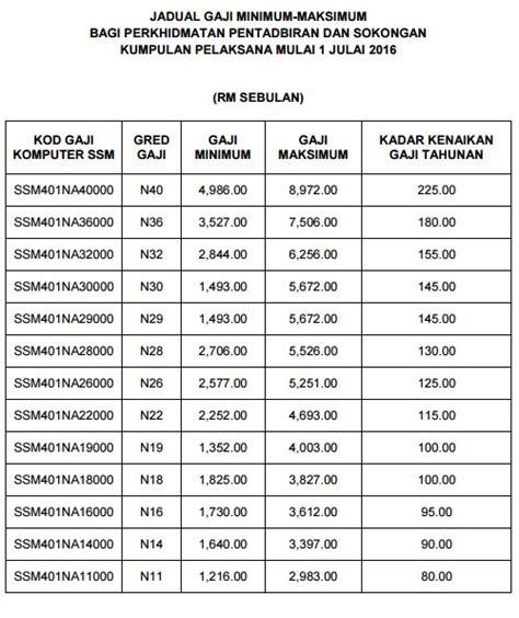 jadual gaji baru ssm 2014 gaji baru kakitangan awam jadual gaji baru jpa 2016 newhairstylesformen2014 com