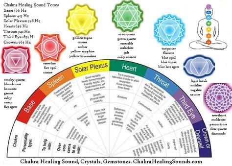 chakra healing and balancing chart with crystals and