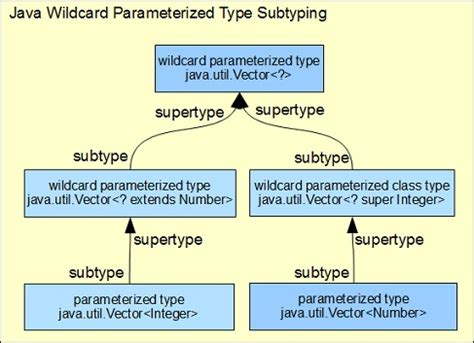 java pattern wildcard wildcard parameterized subtyping