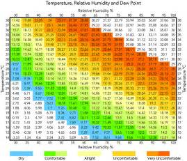 temperature relative humidity and dew point