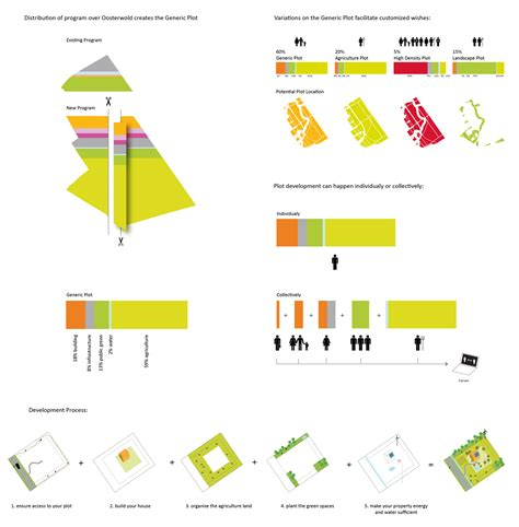 Plan Design Build play oosterwold cristina ampatzidou
