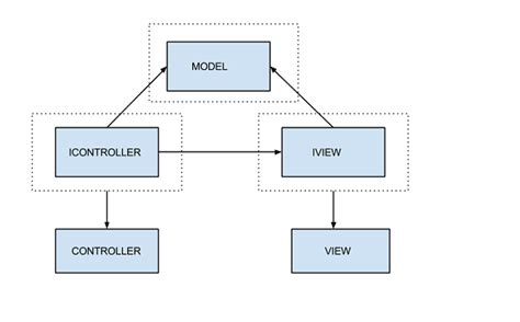 repository pattern c mvc sle generic repository and unitofwork patterns in mvc