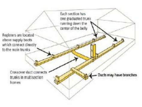 floor length of typical 3 trailer wide mobile home duct work with crossover layout
