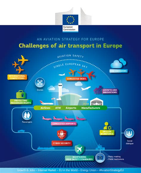 challenges of union what do we want to achieve european commission