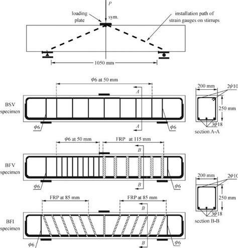 Design A Parking Garage innovative hybrid reinforcement constituting conventional