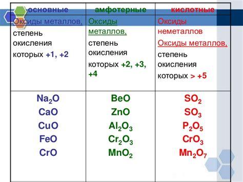 Химические свойства оксидов кислот оснований солей таблица