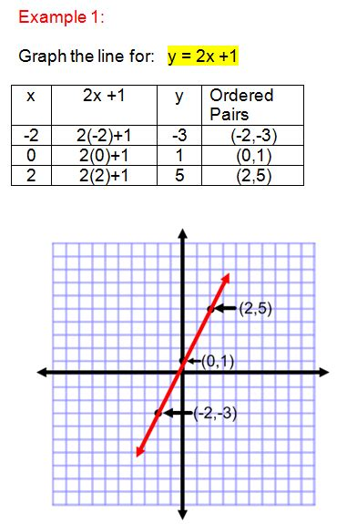 Table Of Values Calculator using a table of values to graph linear equations