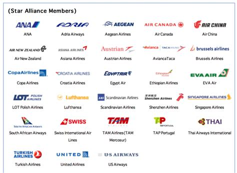 emirates star alliance consolidated list of airline partners and which are