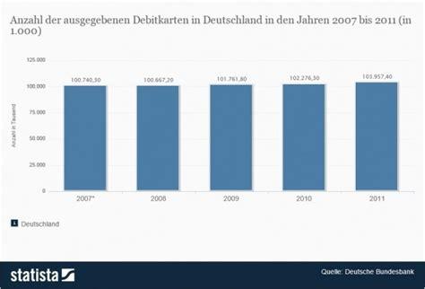 wann ist sale in deutschland wann spricht einer debitkarte und interessante