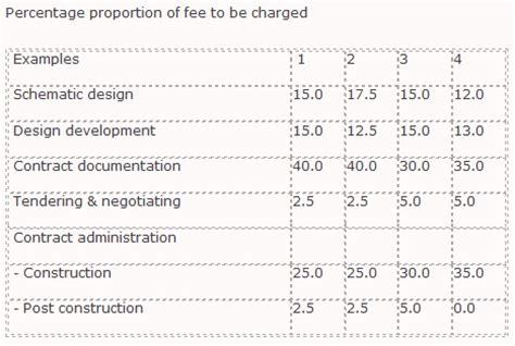 architect fees design interior