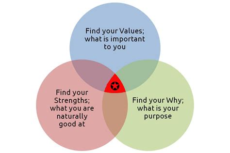 how to your to in one spot career sweet spot part 3 find your purpose careersupport365