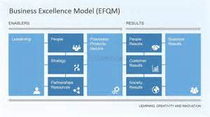 learning creativity and innovation model slidemodel