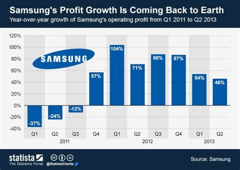 smartphone sales to cause samsung s q2 2015 earnings to shrink tech trends diary