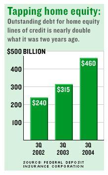 home equity debt jumps in third quarter nov 23 2004