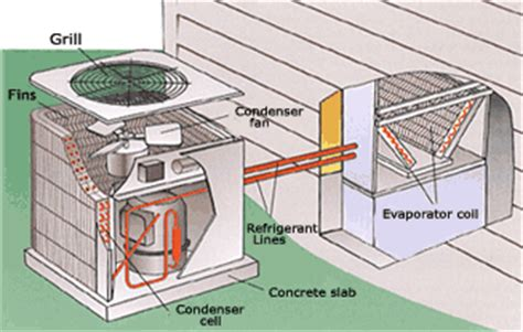 parts of a central air conditioner diagram appliance repairs service for your hvac air conditioner