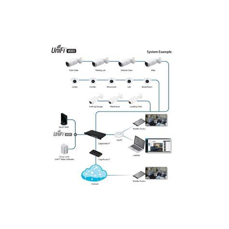 Cctv Ubiquiti ubiquiti unifi network recorder nvr