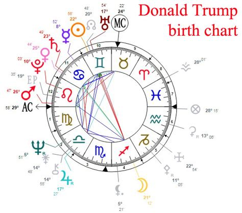 birth chart houses donald trump astrological portrait and chances to win 2016 presidential election