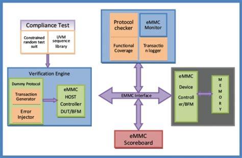 emmc layout guide emmc verification ip verification ip