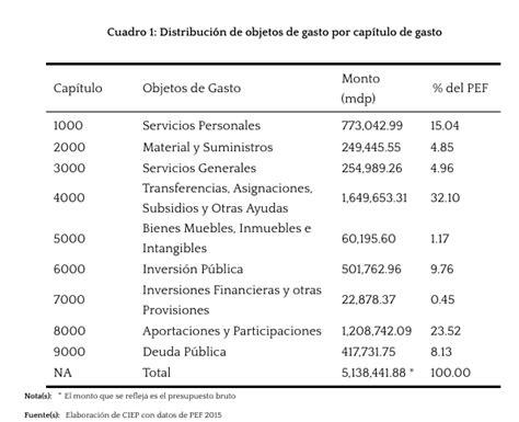 gastos deducibles segun el cff 2016 mexico composici 243 n por objetos de gasto 2015 ciep