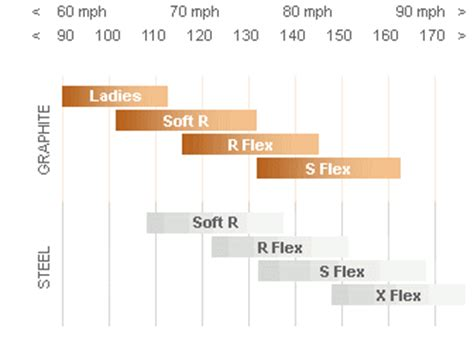 golf swing speeds and shaft flex advice steel or graphite shafts
