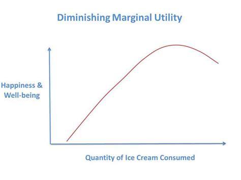 law of diminishing marginal utility image gallery marginal utility