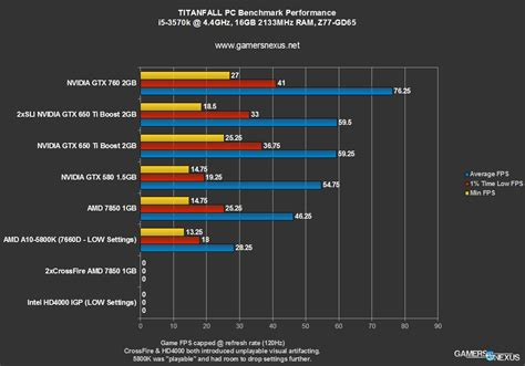 bench mark pc titanfall pc video card benchmark 7850 650 ti boost 760 apus hd4000 sli gamersnexus