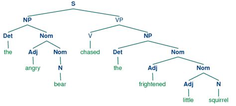 syntactic tree diagram generator syntactic tree diagram generator 28 images gallery for