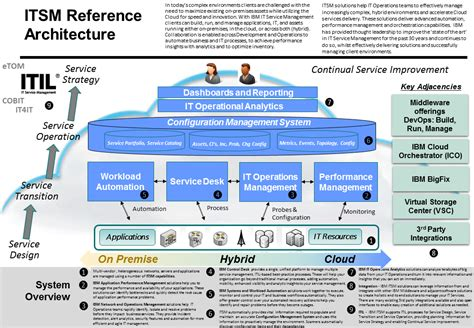 service desk tools comparison and recommendation reference architecture series 1 itsm ingo averdunk s blog