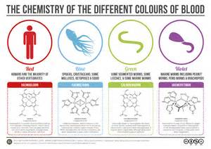 color chemistry compound interest the chemistry of the colours of blood