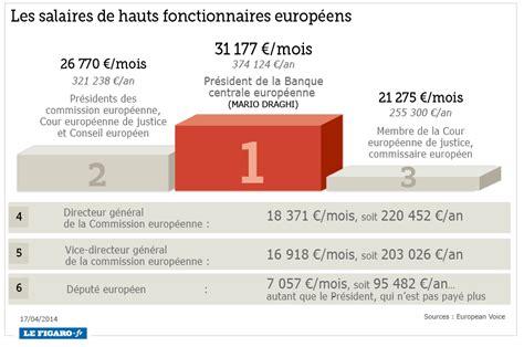Lettre De Motivation Pour Banque Centrale Les Hauts Fonctionnaires Europ 233 Ens Mieux Pay 233 S Que Merkel Ou Hollande