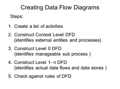 creating data flow diagrams dfd exles yong choi bpa csub ppt