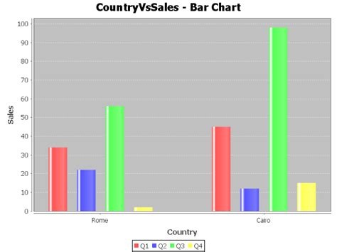 java bar chart  code program thinktibits